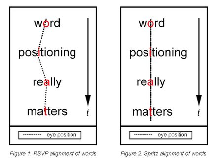 word positioning